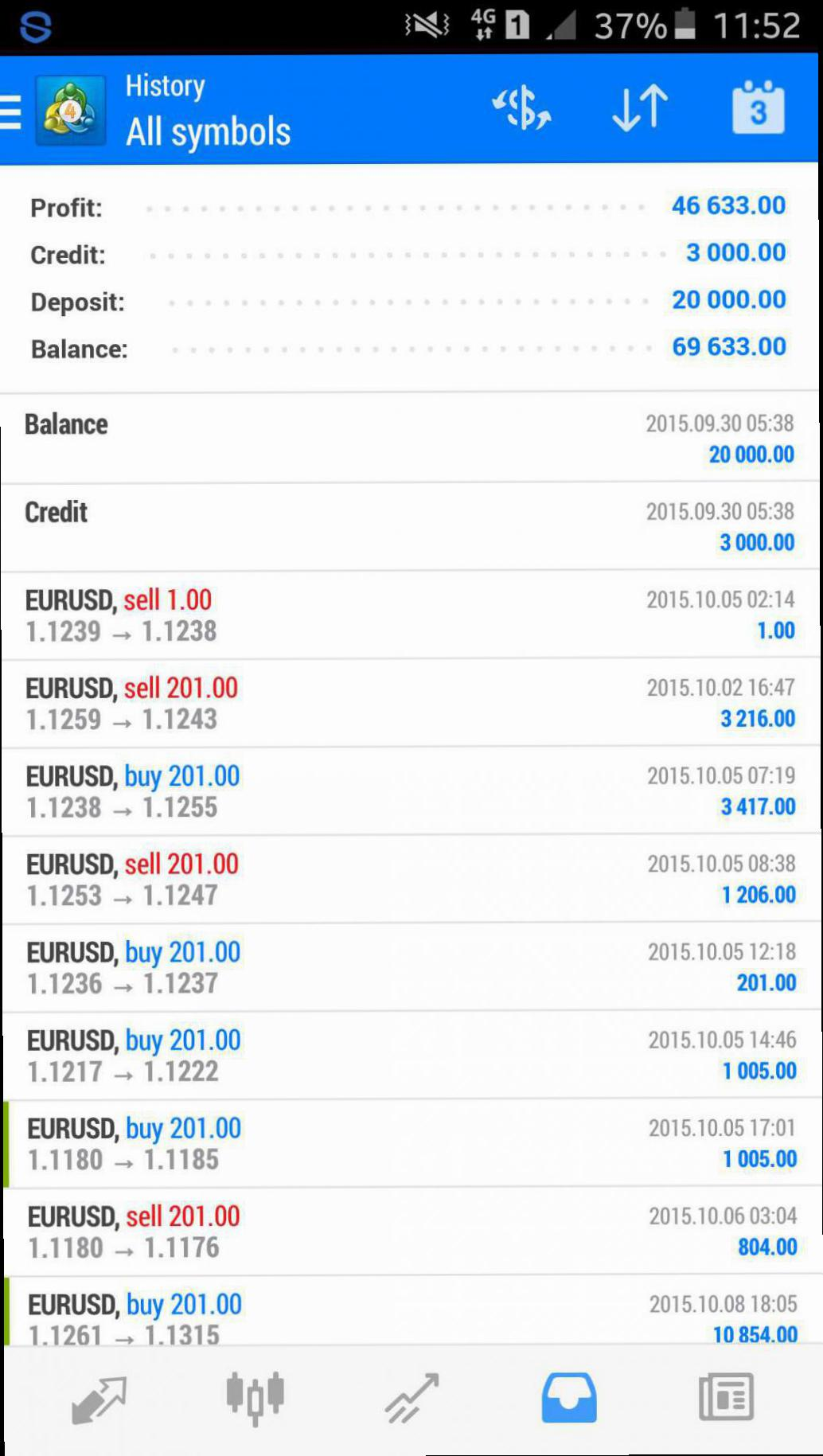 Forex scalping system forum